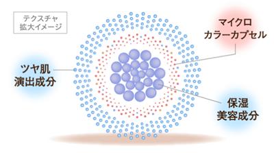 ミコブルールのカラーチェンジの仕組み画像